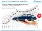 Цены наавтомобили в Российской Федерации заполтора года увеличились на35%